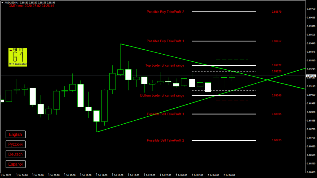 AUDUSD today forex analysis and forecast 2 July 2020