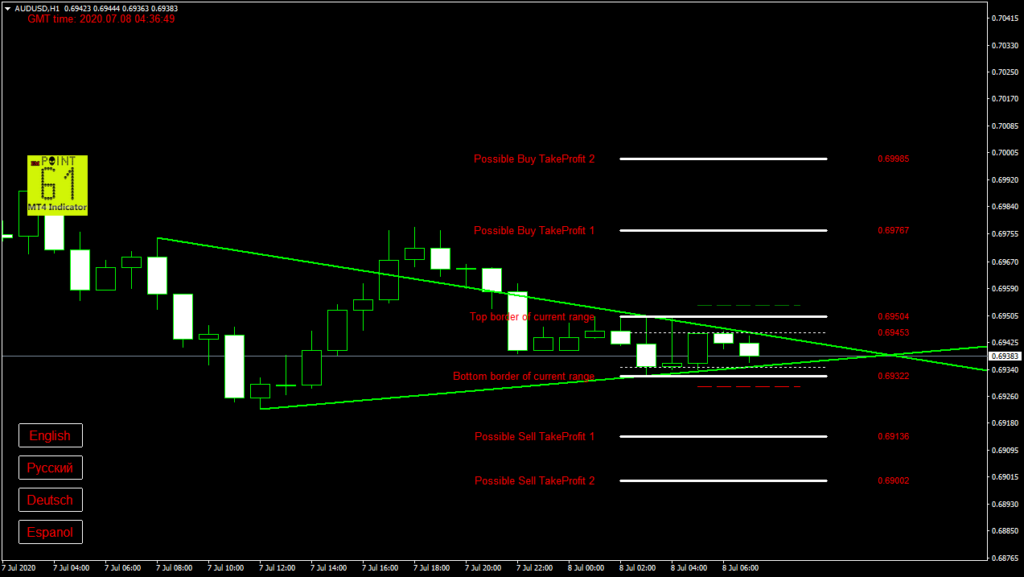 AUDUSD today forex analysis and forecast 8 July 2020