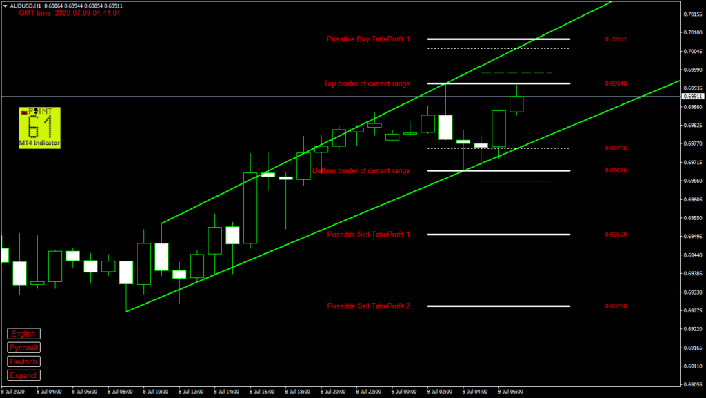 AUDUSD today forex analysis and forecast 9 July 2020
