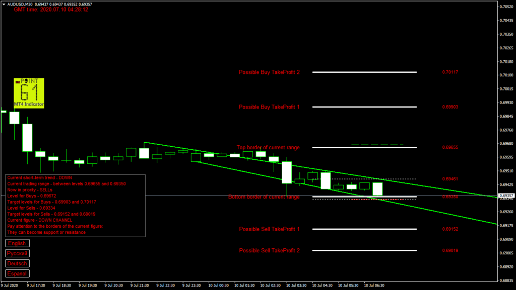 AUDUSD today forex analysis and forecast 10 July 2020