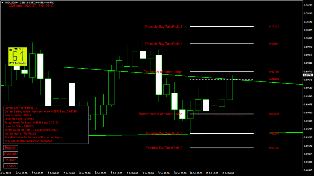 AUDUSD today forex analysis and forecast 13 July 2020