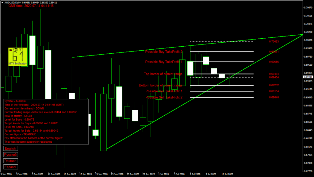 AUDUSD today forex analysis and forecast 14 July 2020