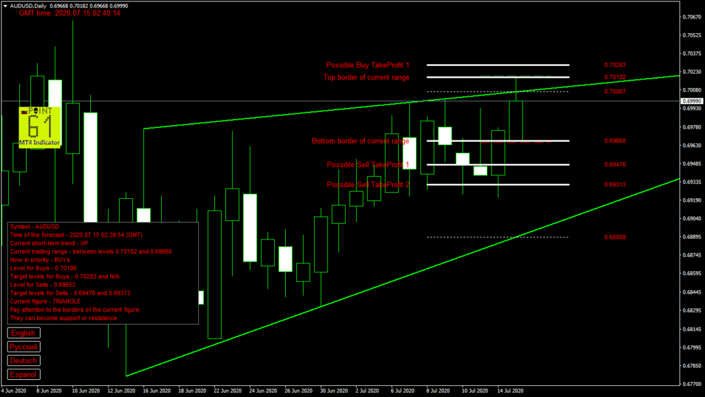 AUDUSD today forex analysis and forecast 15 July 2020