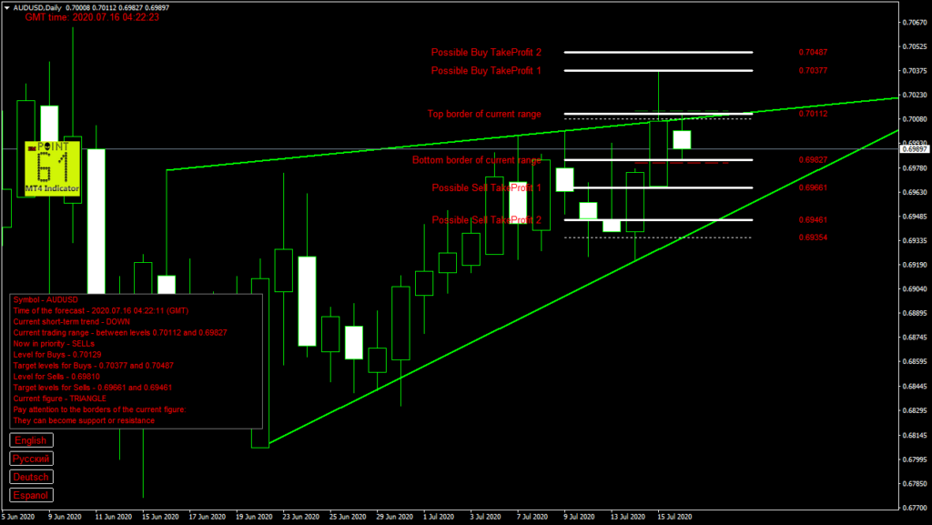AUDUSD today forex analysis and forecast 16 July 2020