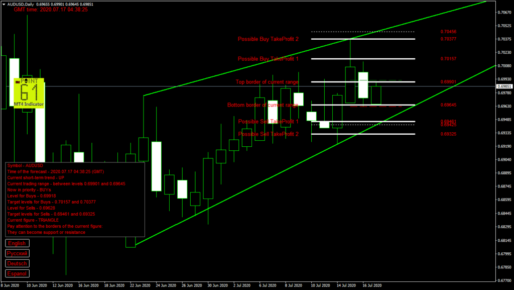 AUDUSD today forex analysis and forecast 17 July 2020