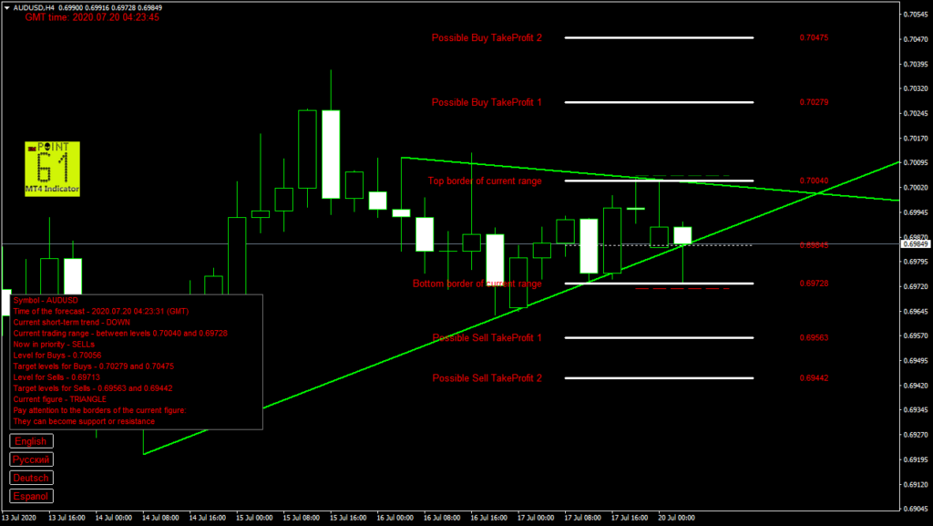 AUDUSD today forex analysis and forecast 20 July 2020