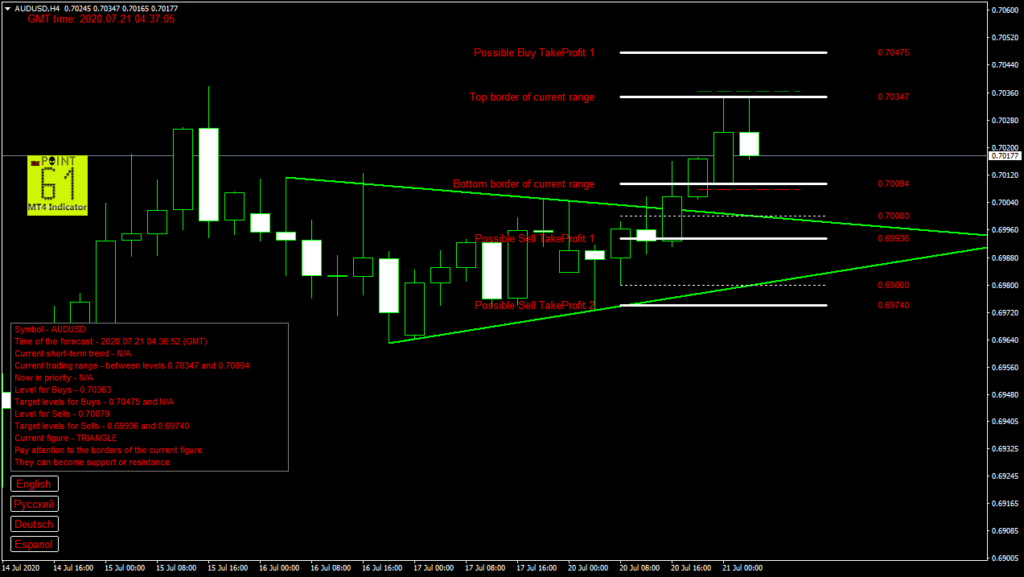 AUDUSD today forex analysis and forecast 21 July 2020