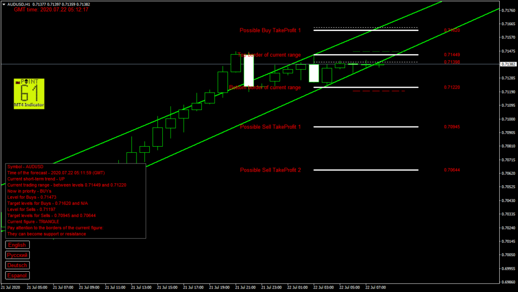 AUDUSD today forex analysis and forecast 22 July 2020