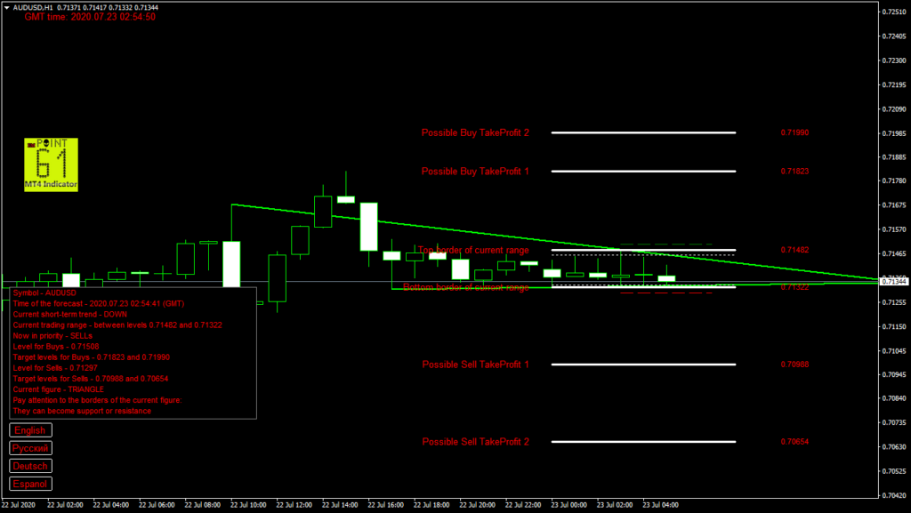AUDUSD today forex analysis and forecast 23 July 2020