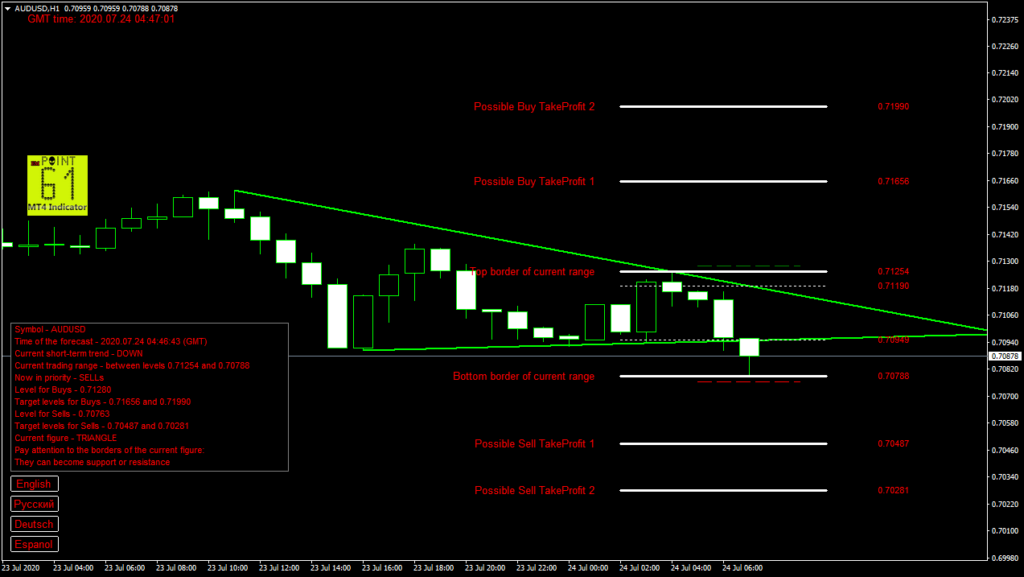 AUDUSD today forex analysis and forecast 24 July 2020