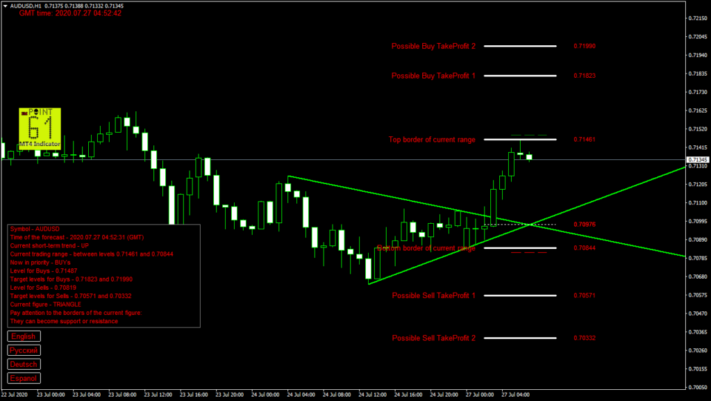 AUDUSD today forex analysis and forecast 27 July 2020