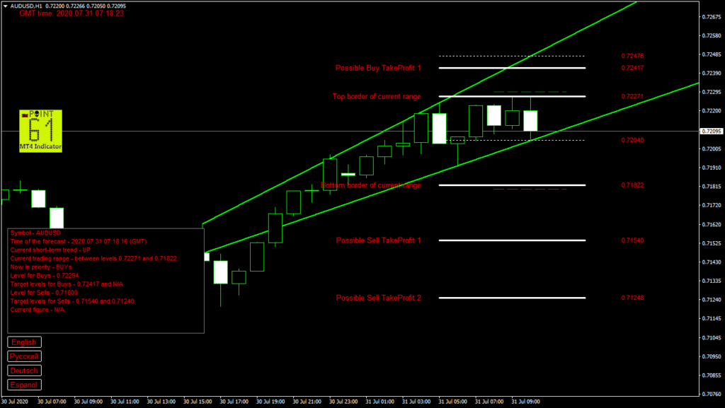 AUDUSD today forex analysis and forecast 31 July 2020