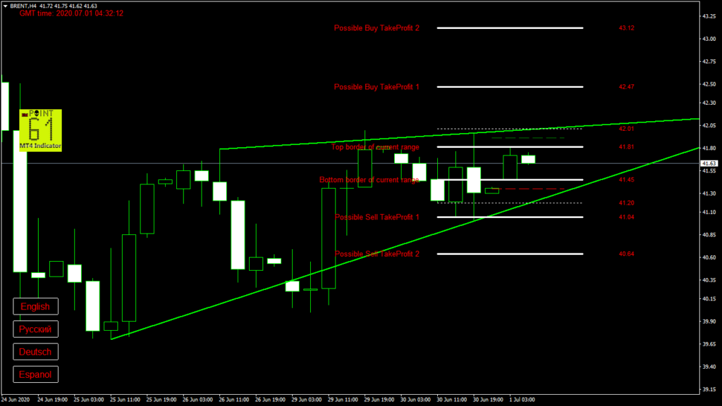 BRENT oil today forex analysis and forecast 1 July 2020