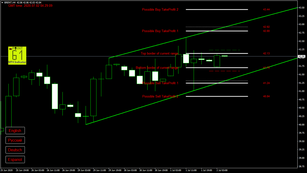 BRENT oil today forex analysis and forecast 2 July 2020