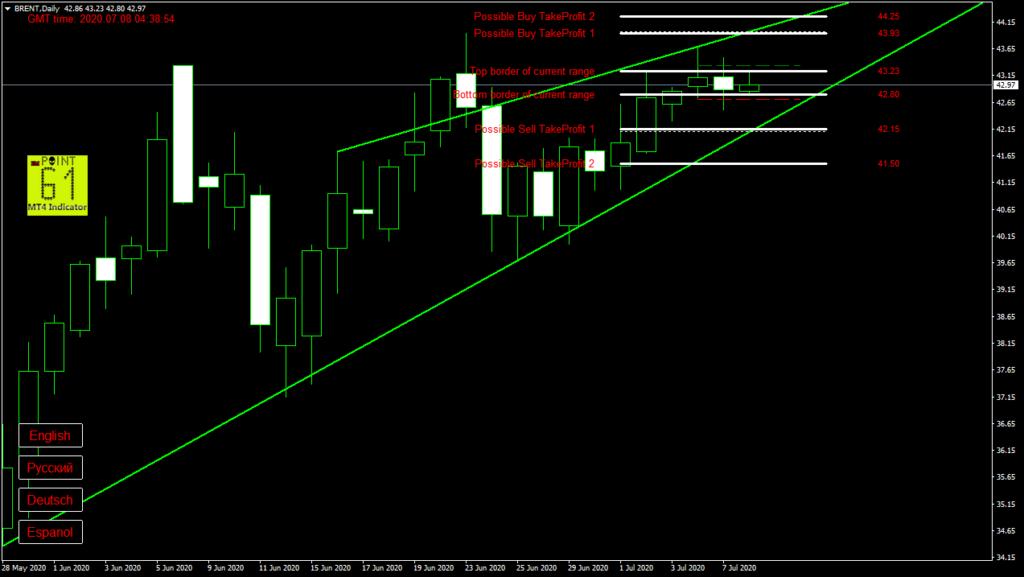 BRENT oil today forex analysis and forecast 8 July 2020