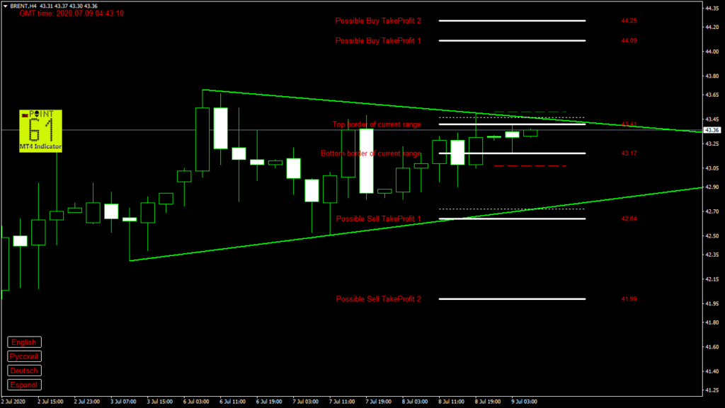 BRENT oil today forex analysis and forecast 9 July 2020
