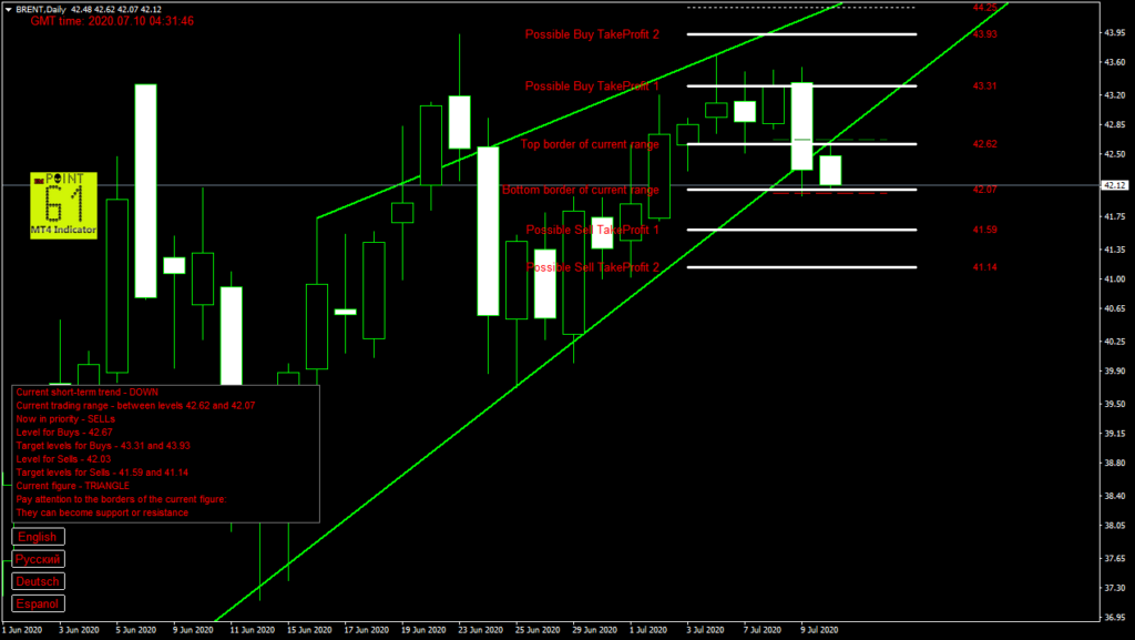 BRENT oil today forex analysis and forecast 10 July 2020