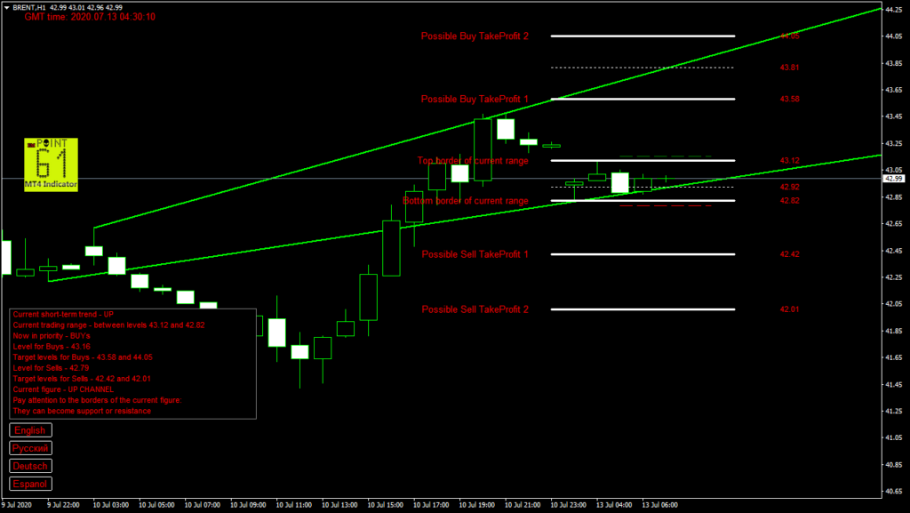 BRENT oil today forex analysis and forecast 13 July 2020