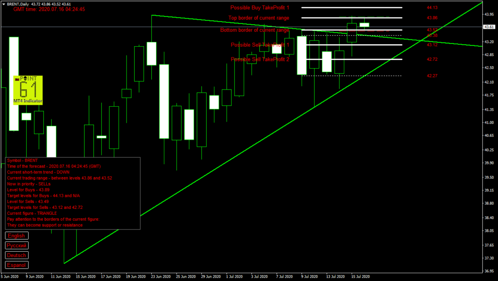 BRENT oil today forex analysis and forecast 16 July 2020