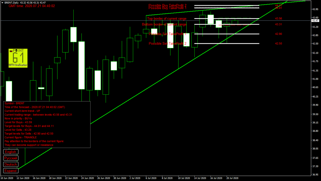 BRENT oil today forex analysis and forecast 21 July 2020