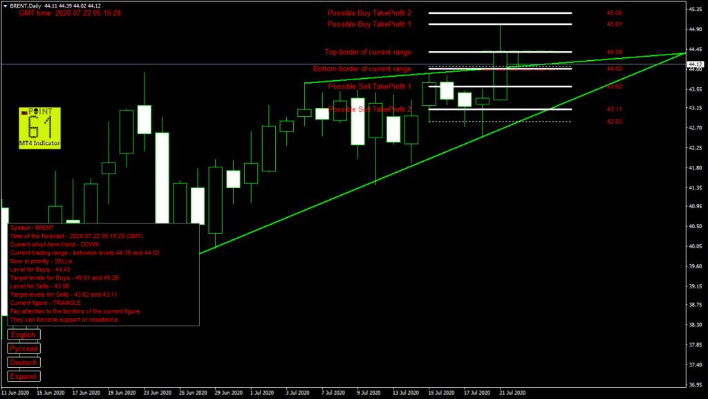 BRENT oil today forex analysis and forecast 22 July 2020