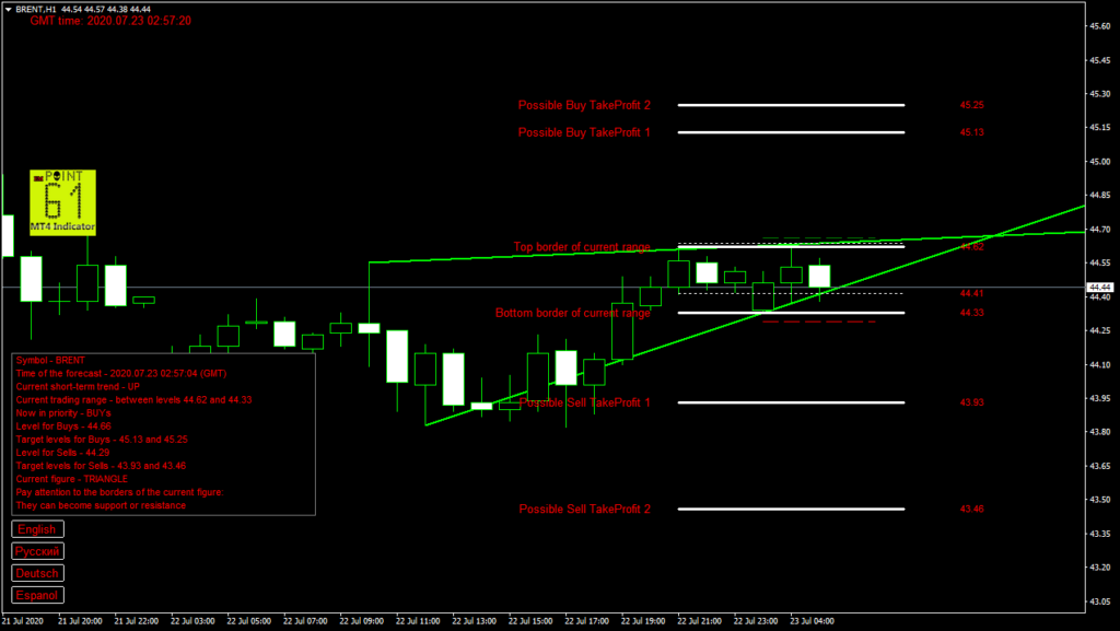 BRENT oil today forex analysis and forecast 23 July 2020