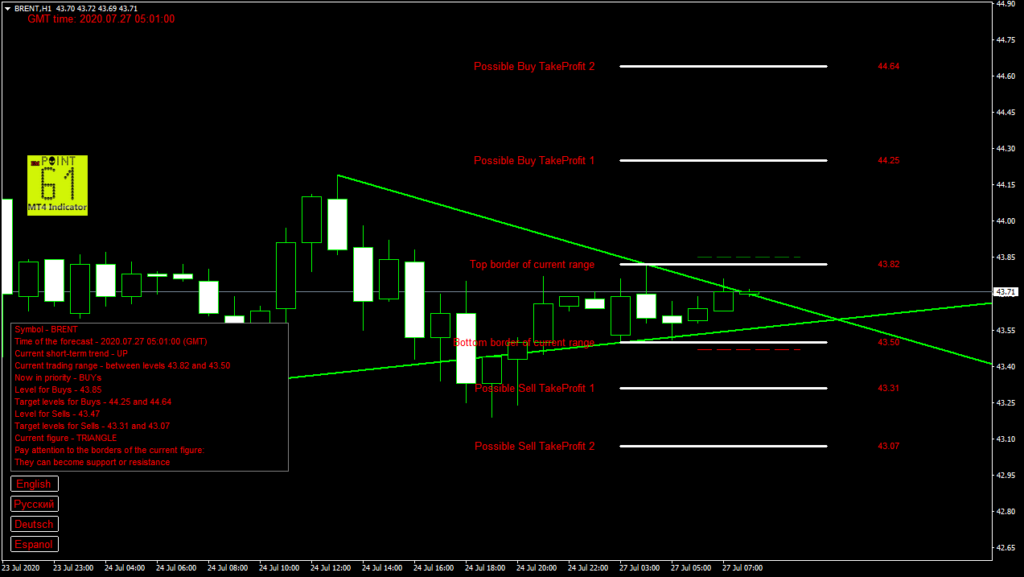 BRENT oil today forex analysis and forecast 27 July 2020