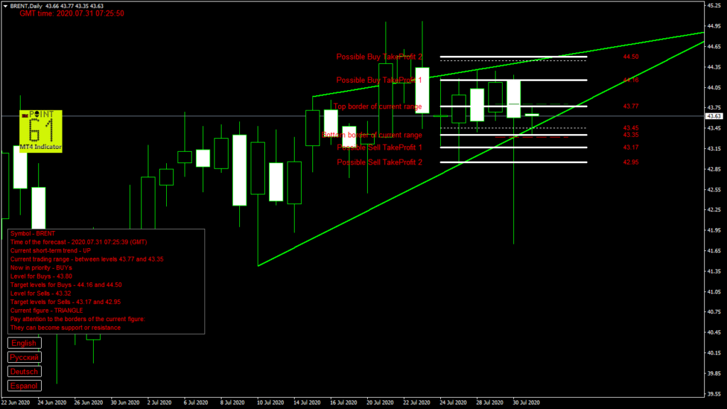 BRENT oil today forex analysis and forecast 31 July 2020