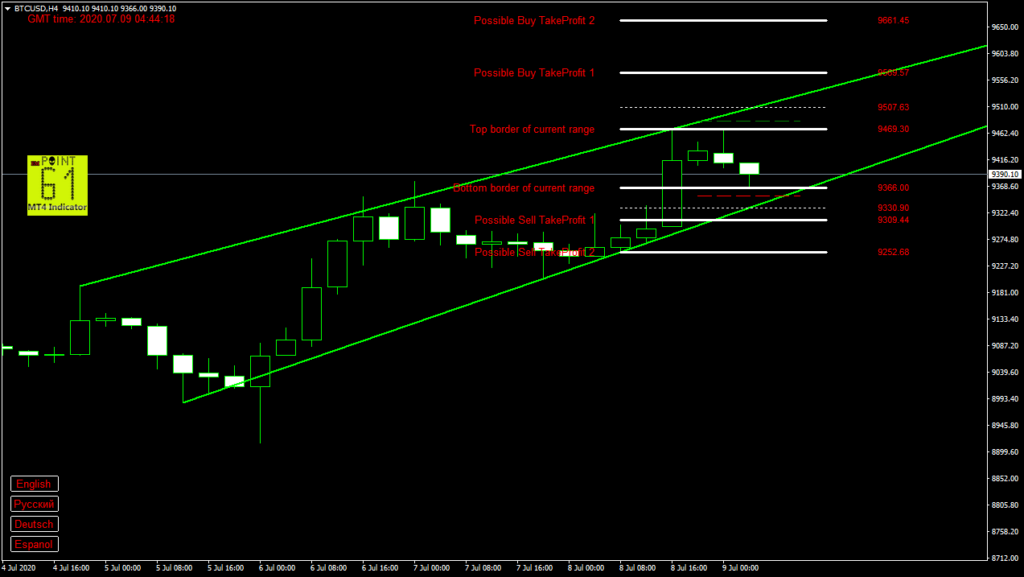 BTCUSD bitcoin today forex analysis and forecast 9 July 2020