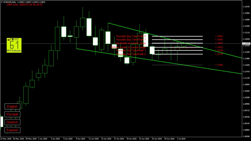 EURUSD today forex analysis and forecast 2 July 2020