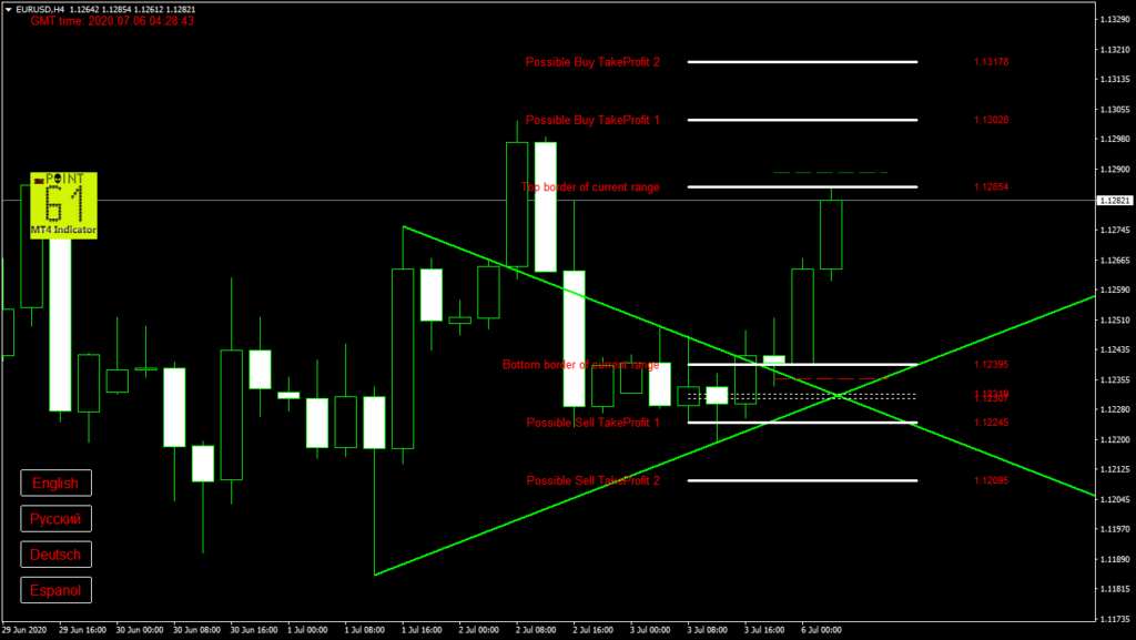 EURUSD today forex analysis and forecast 6 July 2020