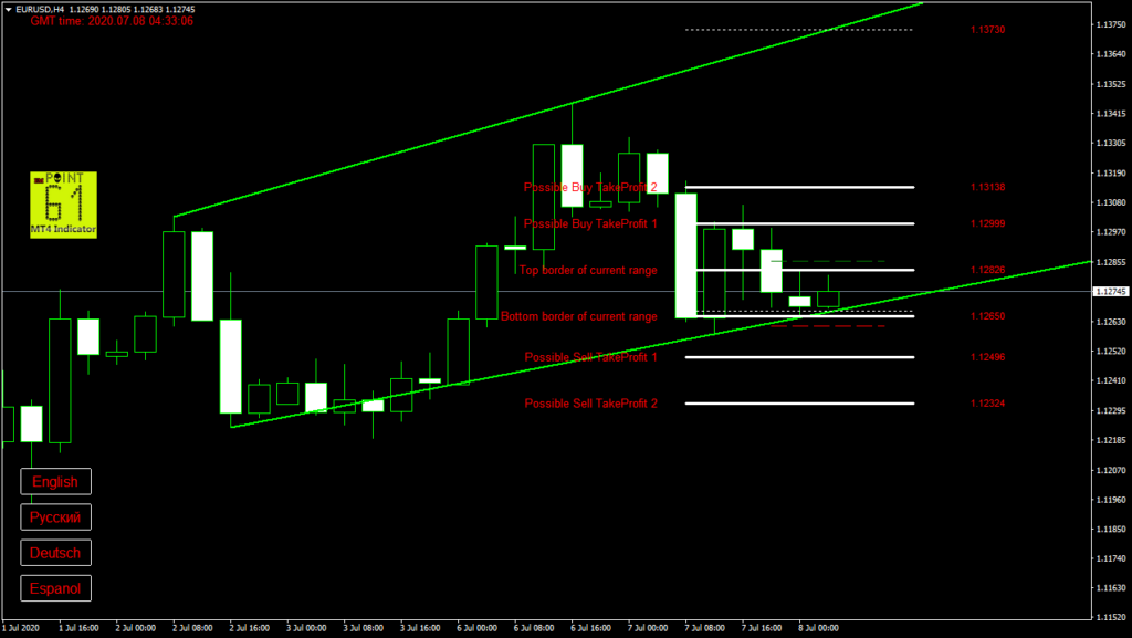 EURUSD today forex analysis and forecast 8 July 2020