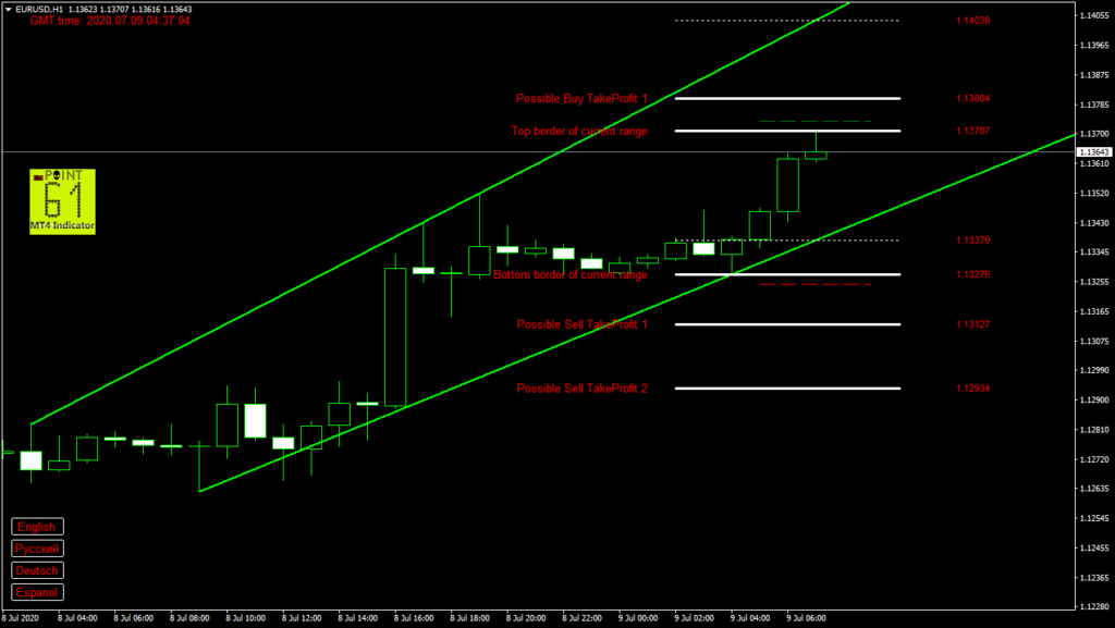 EURUSD today forex analysis and forecast 9 July 2020