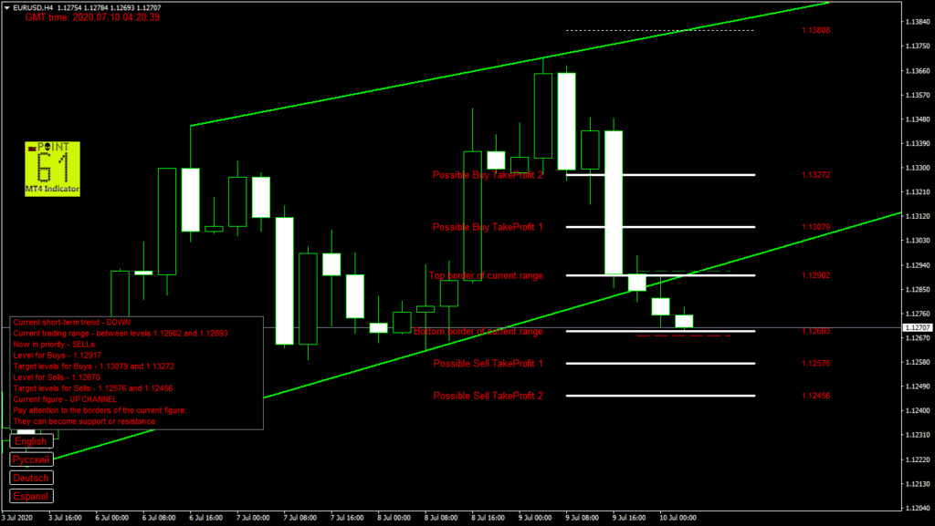EURUSD today forex analysis and forecast 10 July 2020