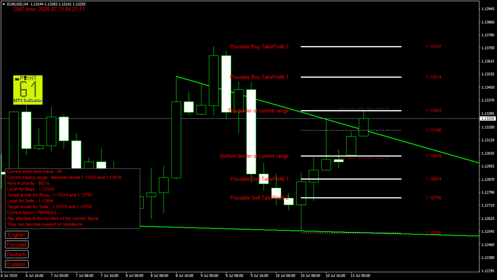 EURUSD today forex analysis and forecast 13 July 2020
