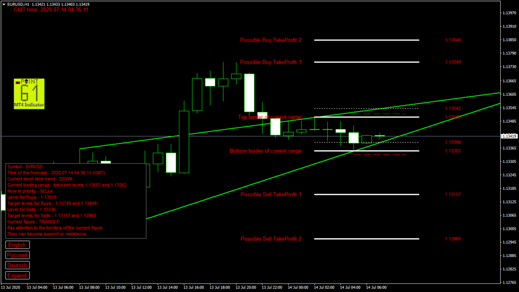 EURUSD today forex analysis and forecast 14 July 2020
