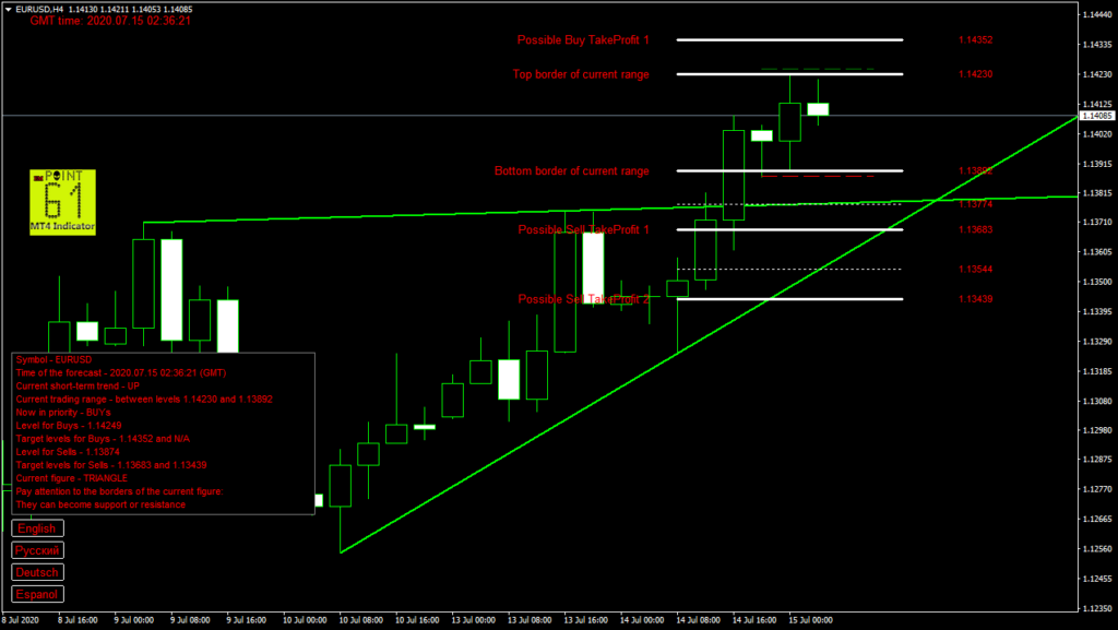 EURUSD today forex analysis and forecast 15 July 2020