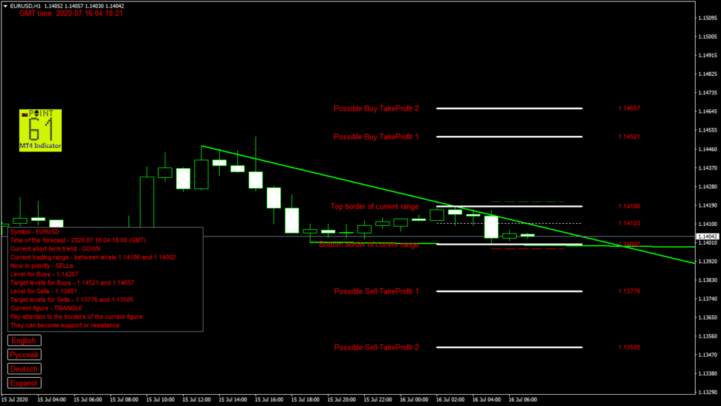 EURUSD today forex analysis and forecast 16 July 2020