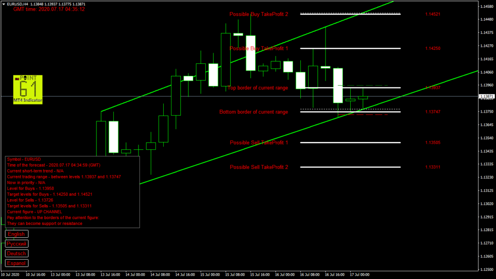 EURUSD today forex analysis and forecast 17 July 2020