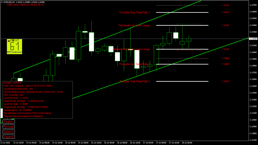 EURUSD today forex analysis and forecast 20 July 2020