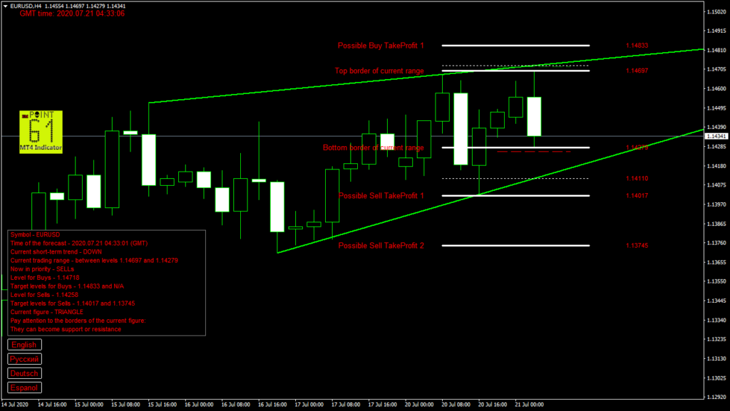 EURUSD today forex analysis and forecast 21 July 2020