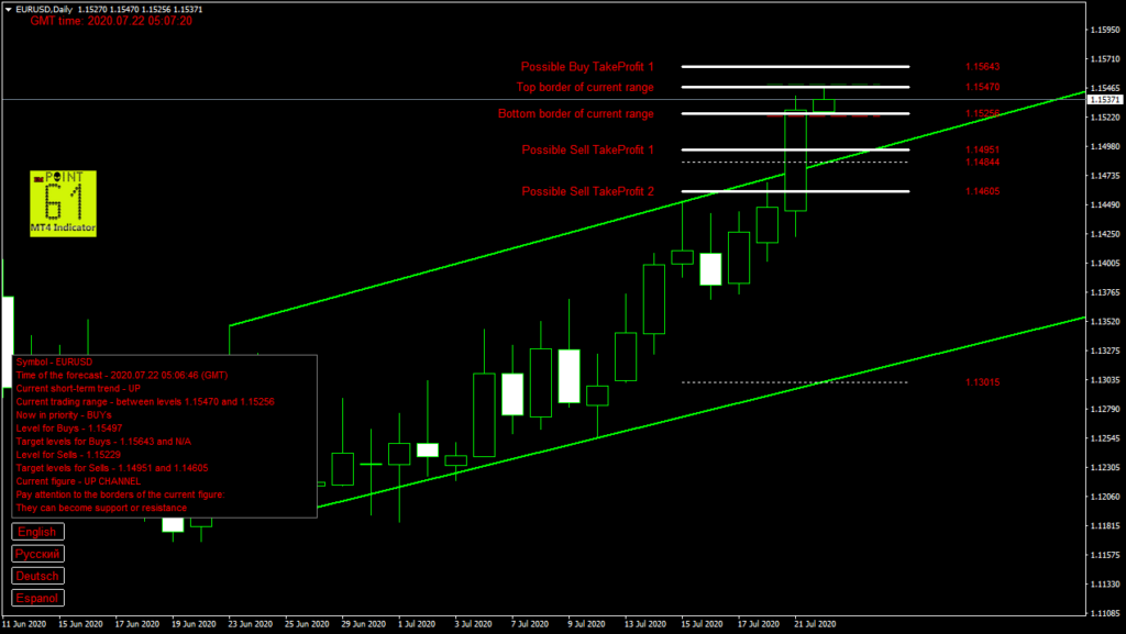 EURUSD today forex analysis and forecast 22 July 2020