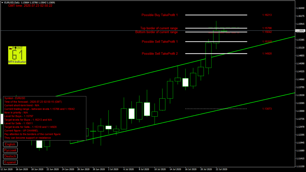 EURUSD today forex analysis and forecast 23 July 2020