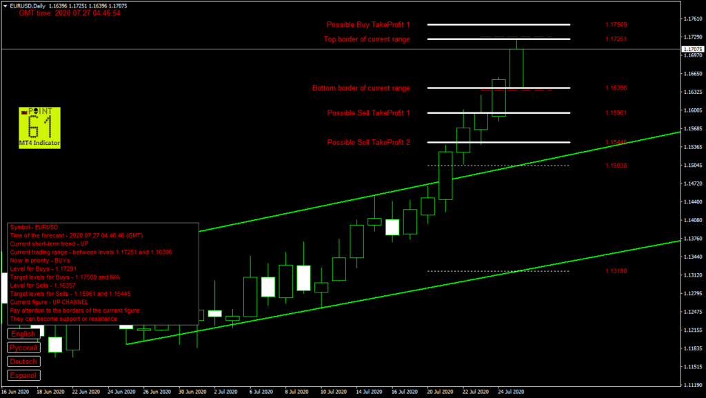 EURUSD today forex analysis and forecast 27 July 2020