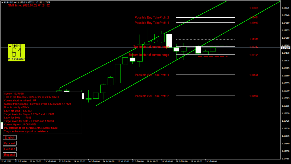 EURUSD today forex analysis and forecast 29 July 2020