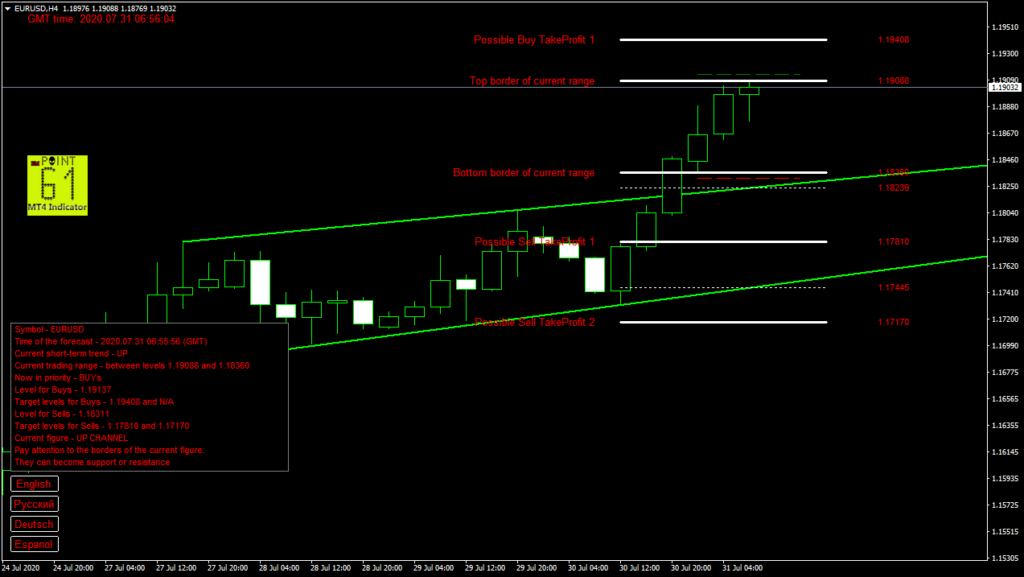 EURUSD today forex analysis and forecast 31 July 2020