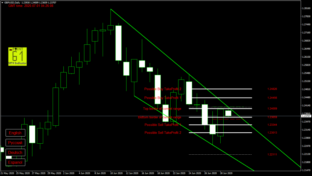 GBPUSD today forex analysis and forecast 1 July 2020