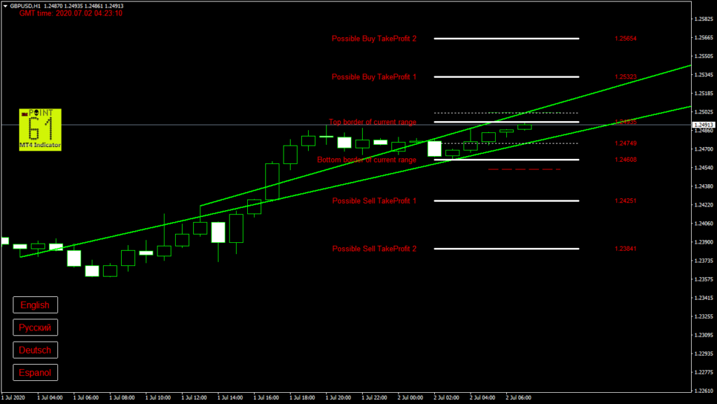 GBPUSD today forex analysis and forecast 2 July 2020