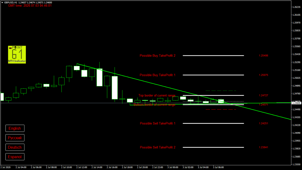 GBPUSD today forex analysis and forecast 3 July 2020