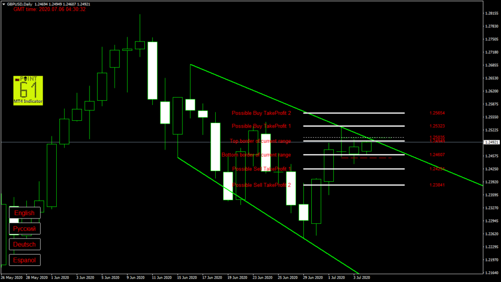 GBPUSD today forex analysis and forecast 6 July 2020